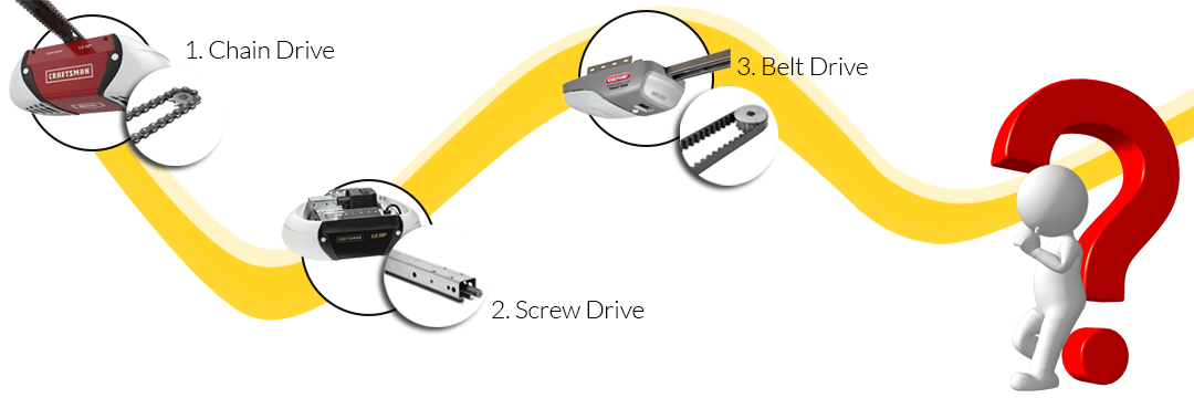 Differences between Chain, Screw, and Belt Drive Openers